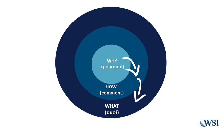 Le Cercle d'Or du WHAT, HOW, WHY selon Simon Sinek