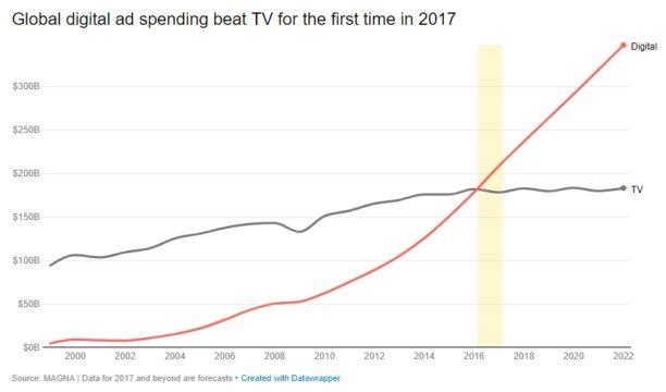 Budget publicités : stratégie marketing digital