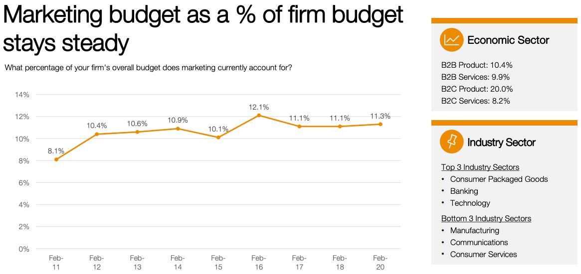 budget-marketing-digital